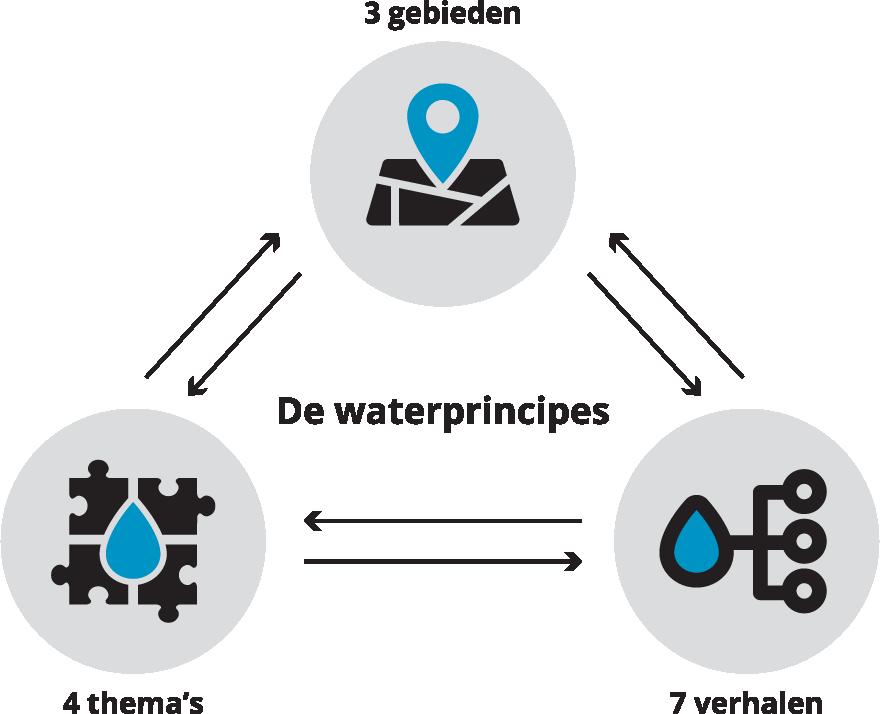 De waterprincipes