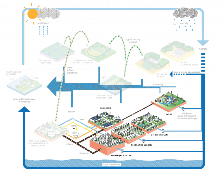 Tegels en verhalen in een stroomsysteem