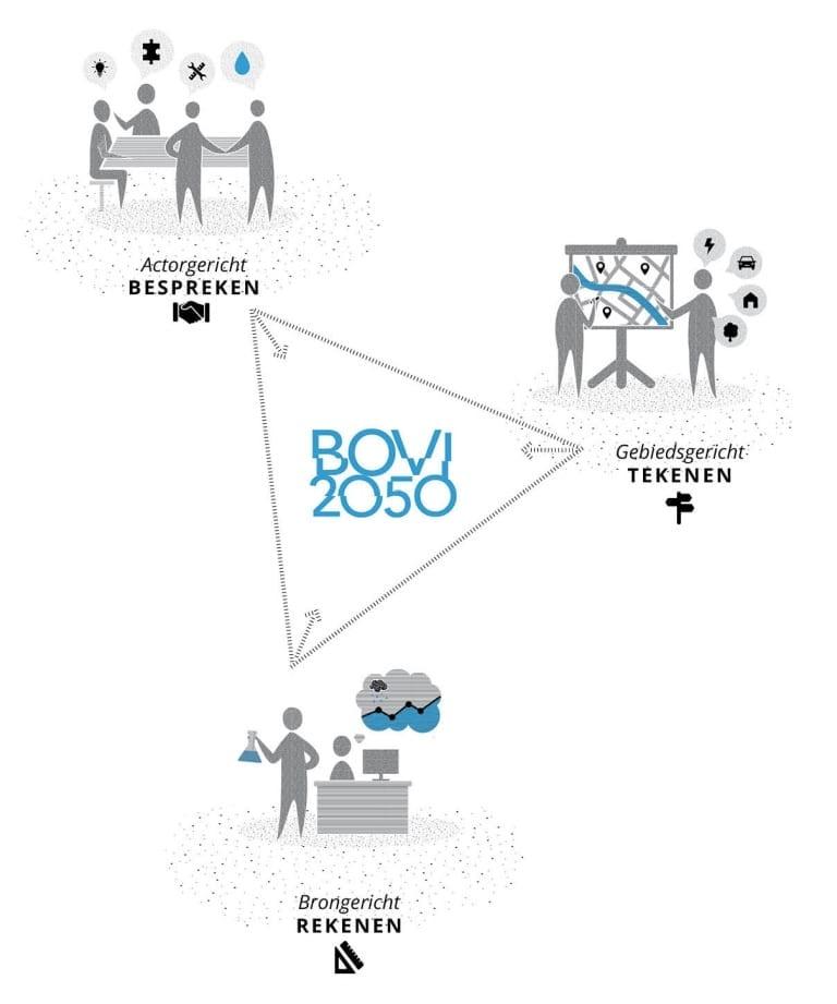 BOVI2050: gebiedsgericht tekenen, brongericht rekenen en actorgericht bespreken.