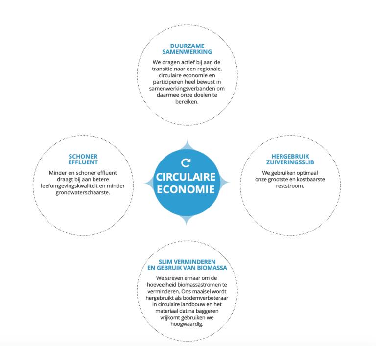 BOP-doel Circulaire economie. Uitleg duurzame samenwerking, hergebruik zuiveringsslib, slim verminderen en gebruik van biomassa en schoner effluent.