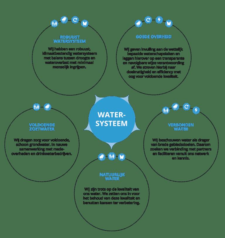 BOP-doel Watersysteem. Uitleg over goede overheid, verbonden water, natuurlijk water, voldoende zoetwater en robuust watersysteem.
