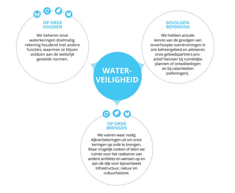 BOP-doel Waterveiligheid. Uitleg gevolgenbeperking, op orde brengen en houden.